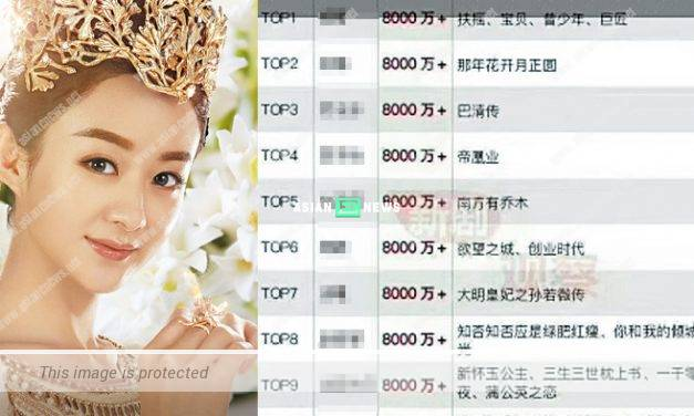 Chinese actresses' rates for each drama are exposed